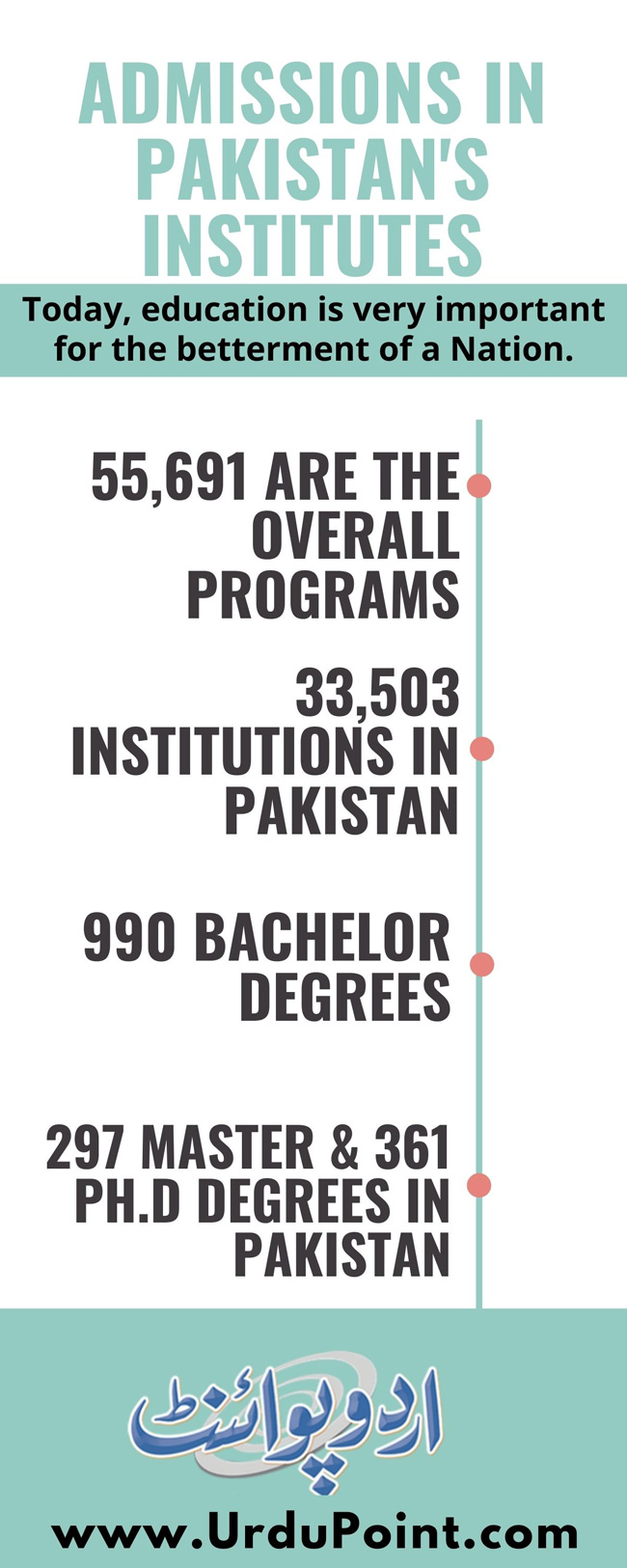 Admissions in Pakistan 2020
